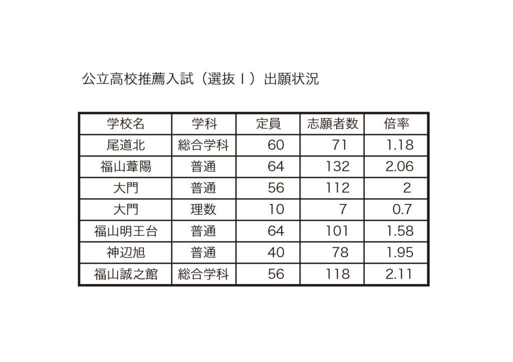 2017年度 公立高校推薦入試(選抜Ⅰ)出願状況